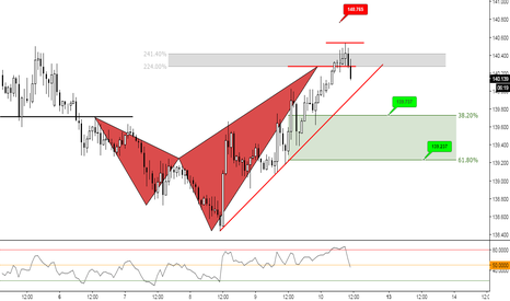 GBPJPY: (1h) Bearish Shark Territory // Test Previous Structure?