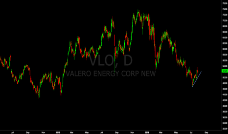 VLO: Valero Corrective With a Sell Setup