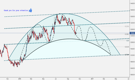 XAUUSD: see you chart ...