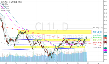 CL1!: My long-term in crude oil