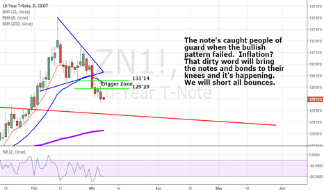 ZN1!: Rut Ro, Notes in trouble