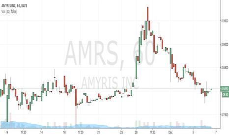 AMRS: we moved to https://www.tradingview.com/u/ZeroGebra/