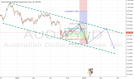 AUDJPY: AUDJPY To Test AB=CD Resitance