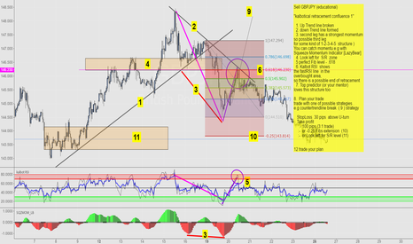 GBPJPY: Sell GBPJPY (educational)