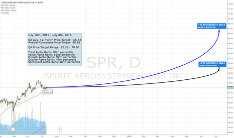 SPR: The QA Top 50 - #46 SPR
