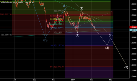 GBPUSD: Elliot wave with Fibo on GBPUSD 4H chart
