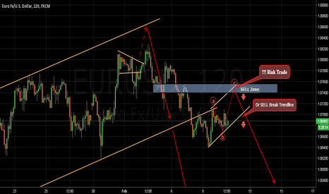 EURUSD: Very good selling opportunity