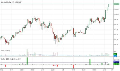 BTCUSD: Cooltoyz: market shaker v1.0