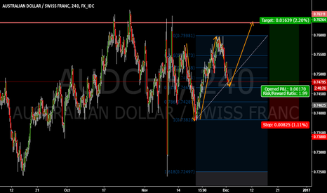 AUDCHF: AUDCHF W FORMING !