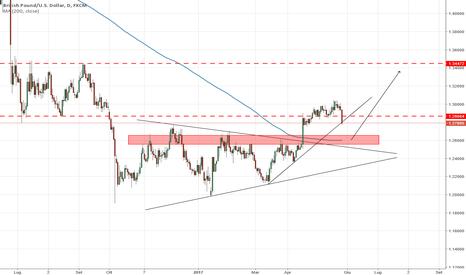 GBPUSD: GBP/USD inizio di un ritracciamento!