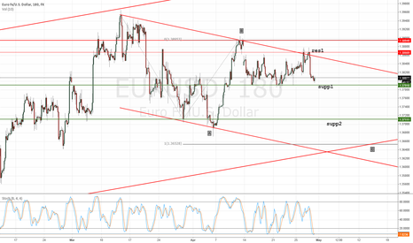 EURUSD: Time to a little corection