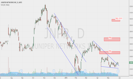 JNPR: HIGHER LOW (MEASURE TREND REVERSAL)