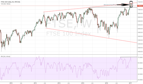 FTSE: FTSE - Broadening triangle