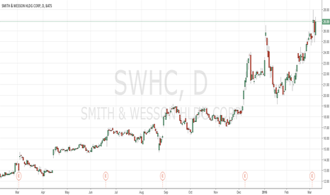 SWHC: test