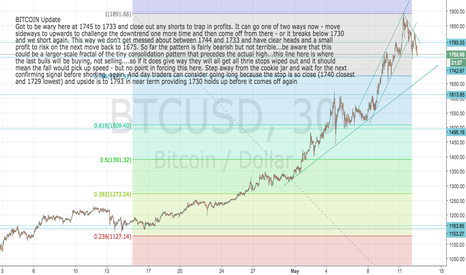 BTCUSD: Bitcoin update: Close out first  short for now