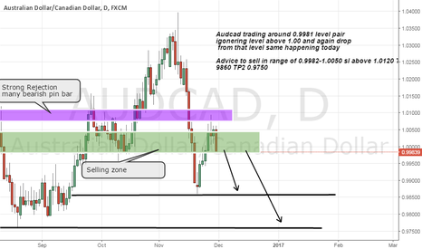 AUDCAD: Audcad short advice on Strong resistance above 1.00