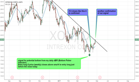 XON: XON - Another confirmation of the recent bottom