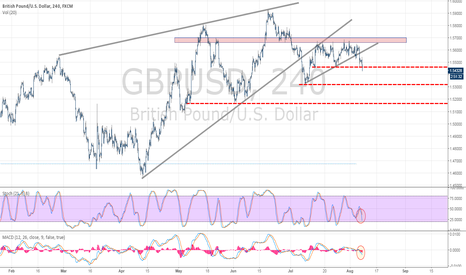 GBPUSD: GBP/USD Bearish Wedge Back on Track after BoE, NFPs