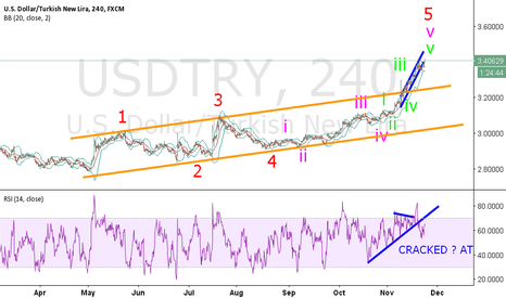 USDTRY: No comment !