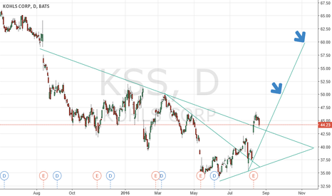 "KSS: KSS Long Term ""Trade"""