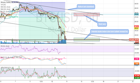 BTCUSD: Gearing for a short term potential bump up