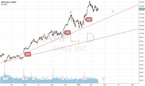 AAPL:  Potential H&S on AAPL(Apple)??