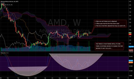 AMD: AMD - Ichimoku chart