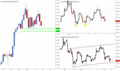 USDCAD: USD/CAD: Weekly Discussion for the Week of Feb. 16-20