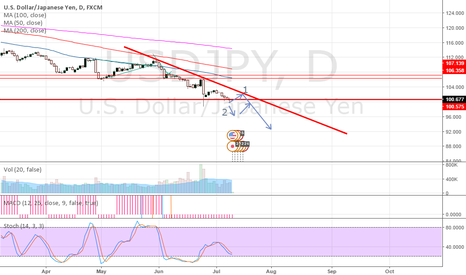 USDJPY:  USD JPY WEDGE