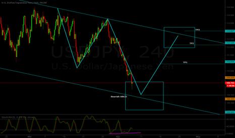 USDJPY: USD/JPY H4 - Possible long setup - ABCD pattern