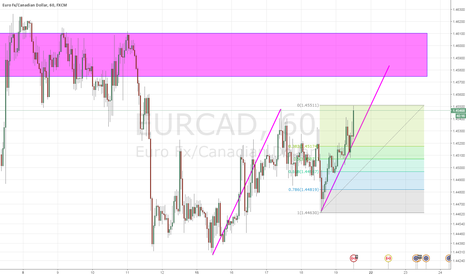 EURCAD: EURCAD potential abcd completion