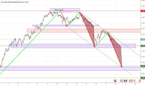 USDNZD: USDNZD [SHORT] Descending Channel Similar Triangles