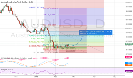 AUDUSD: AUDUSD  CONTINUES CORRECTION HIGHER