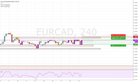 EURCAD: EURCAD - Trading the Range!