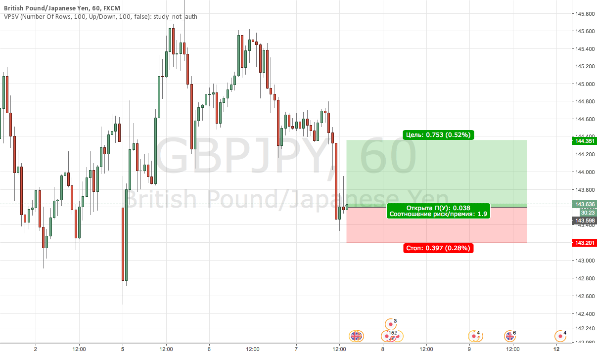 GBPJPY Buy (рискованная покупка)