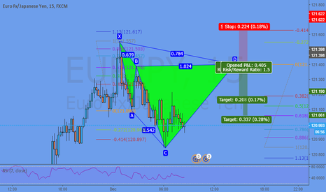 EURJPY: Potential Cypher @ 121,39