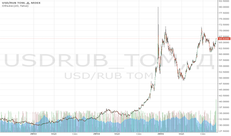 USDRUB_TOM: Обзор за 12 ноября: когда товары дешевеют