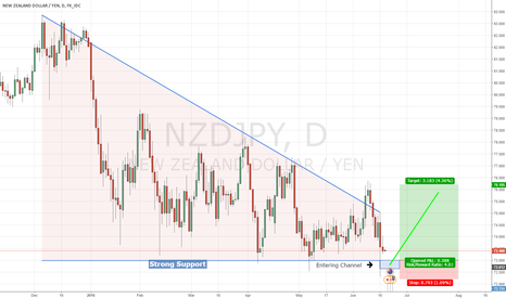 NZDJPY: NZD/JPY - Strong Support - Bullish