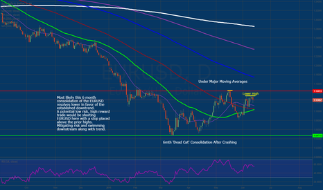 EURUSD: Six Month Consolidation Likely Resolves Lower