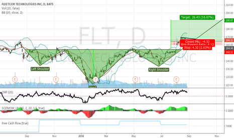 FLT: Reverse head and shoulders, buying opportunity.
