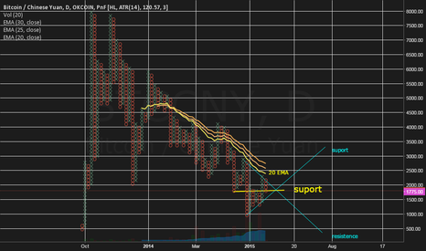 BTCCNY: PnF2015  Bitcoin  - Not bullish yet