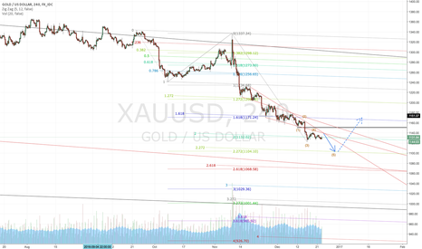 XAUUSD: Gold - bulls may need 1100 before showing up