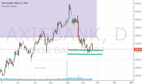 AXISBANK: Axis Bank Long