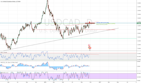 USDCAD: USDCAD - DXY overextended - Oil trending up