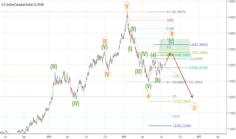 USDCAD: USDCAD wave analysis on weekly chart