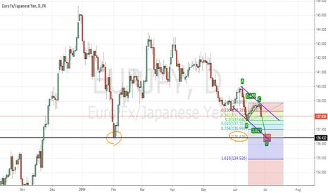 EURJPY: Euro/Yen creating ab=cd pattern?