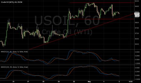 USOIL: OIL S&R