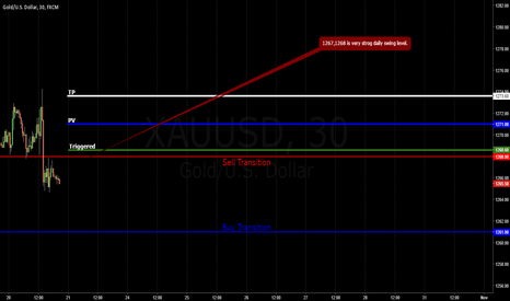 XAUUSD: GOLD / 500oz swing / Friday's Transitions