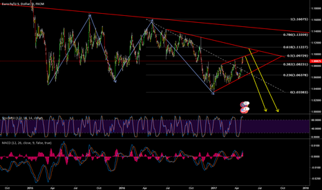 EURUSD: EUR/USD long term sell