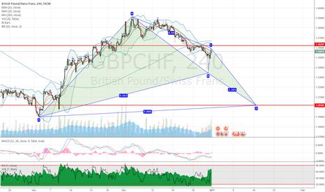 GBPCHF: GBPCHF potential bullish bat pattern on 4H chart